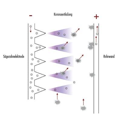 Filter Partikelabscheidung